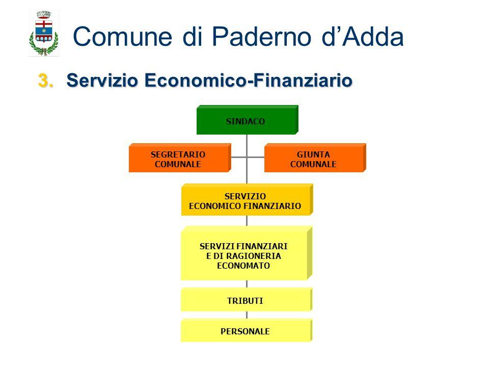 3.Servizio Economico-Finanziario Comune di Paderno dAdda SEGRETARIO COMUNALE GIUNTA COMUNALE SINDACO TRIBUTI SERVIZI FINANZIARI E DI RAGIONERIA ECONOM