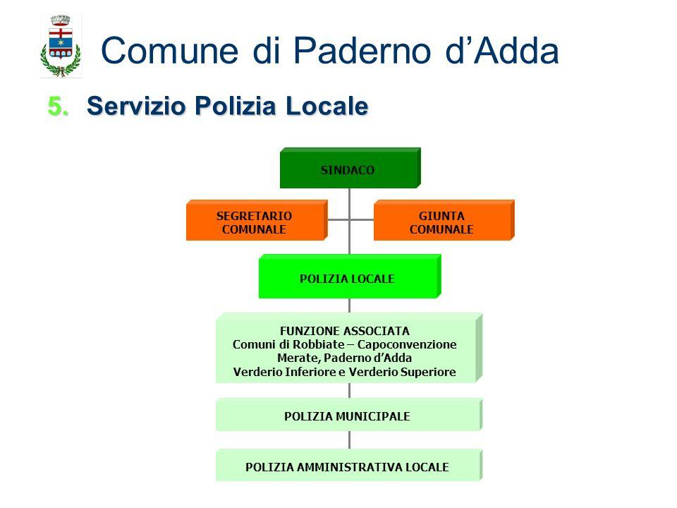 5.Servizio Polizia Locale Comune di Paderno dAdda SEGRETARIO COMUNALE GIUNTA COMUNALE SINDACO POLIZIA MUNICIPALE FUNZIONE ASSOCIATA Comuni di Robbiate