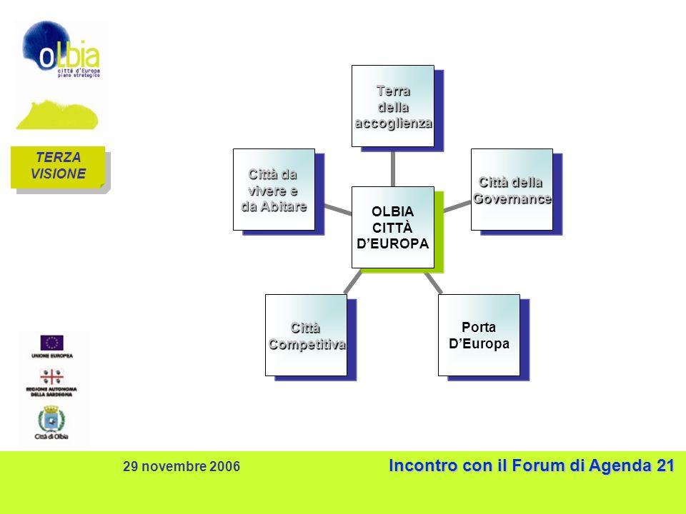 Incontro con il Forum di Agenda 21 29 novembre 2006 Incontro con il Forum di Agenda 21 TERZA VISIONE TERZA VISIONE OLBIA CITTÀ DEUROPA Terradellaaccoglienza Città della Governance PortaDEuropaCittàCompetitiva Città da vivere e da Abitare