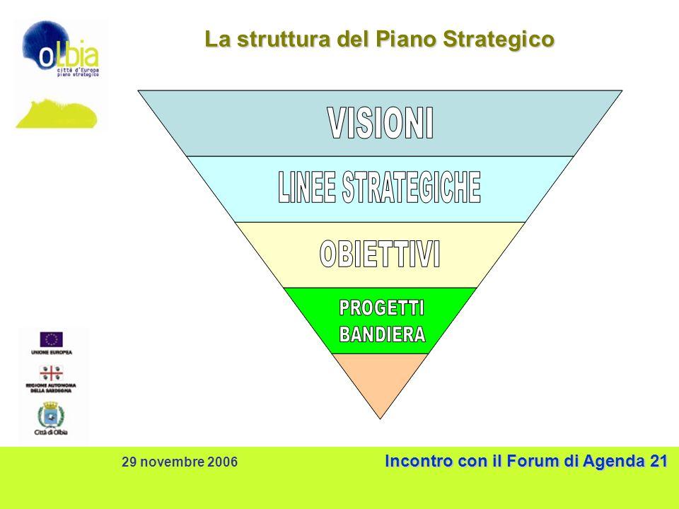 Incontro con il Forum di Agenda 21 29 novembre 2006 Incontro con il Forum di Agenda 21 La struttura del Piano Strategico