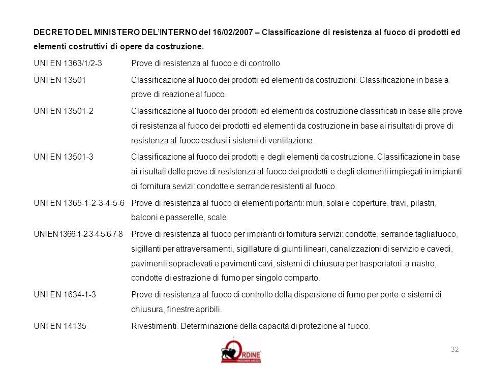 32 DECRETO DEL MINISTERO DELINTERNO del 16/02/2007 – Classificazione di resistenza al fuoco di prodotti ed elementi costruttivi di opere da costruzion