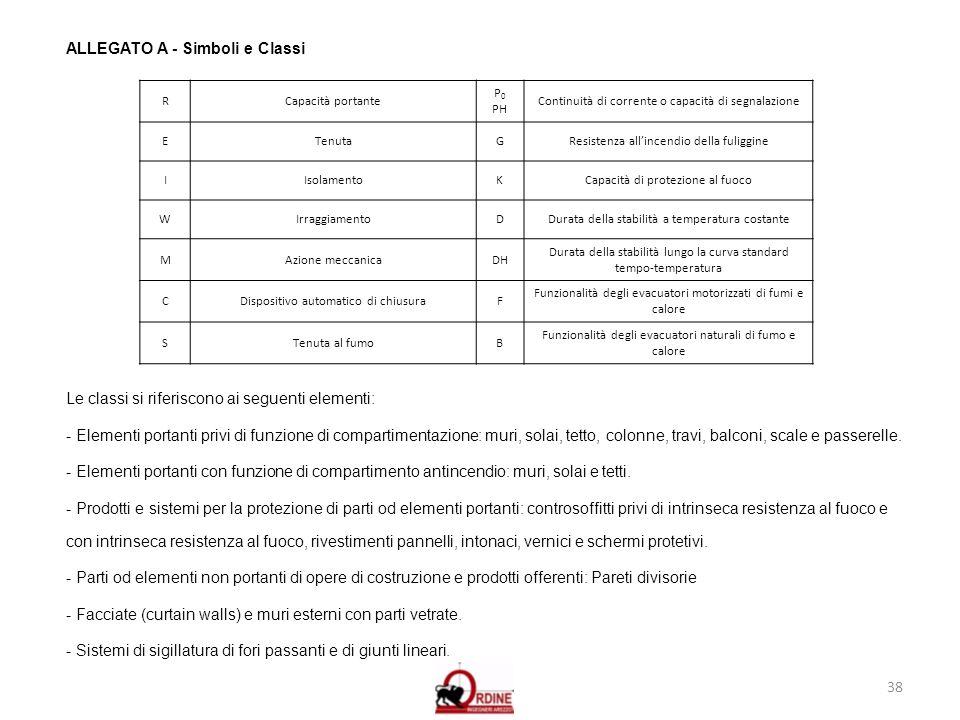 38 ALLEGATO A - Simboli e Classi RCapacità portante P 0 PH Continuità di corrente o capacità di segnalazione ETenutaGResistenza allincendio della fuli