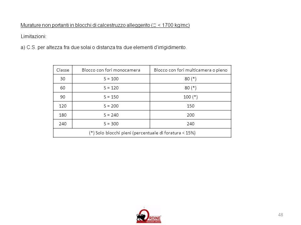 48 Murature non portanti in blocchi di calcestruzzo alleggerito ( < 1700 kg/mc) Limitazioni: a) C.S. per altezza fra due solai o distanza tra due elem