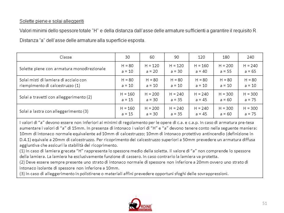 51 Solette piene e solai alleggeriti Valori minimi dello spessore totale H e della distanza dallasse delle armature sufficienti a garantire il requisi