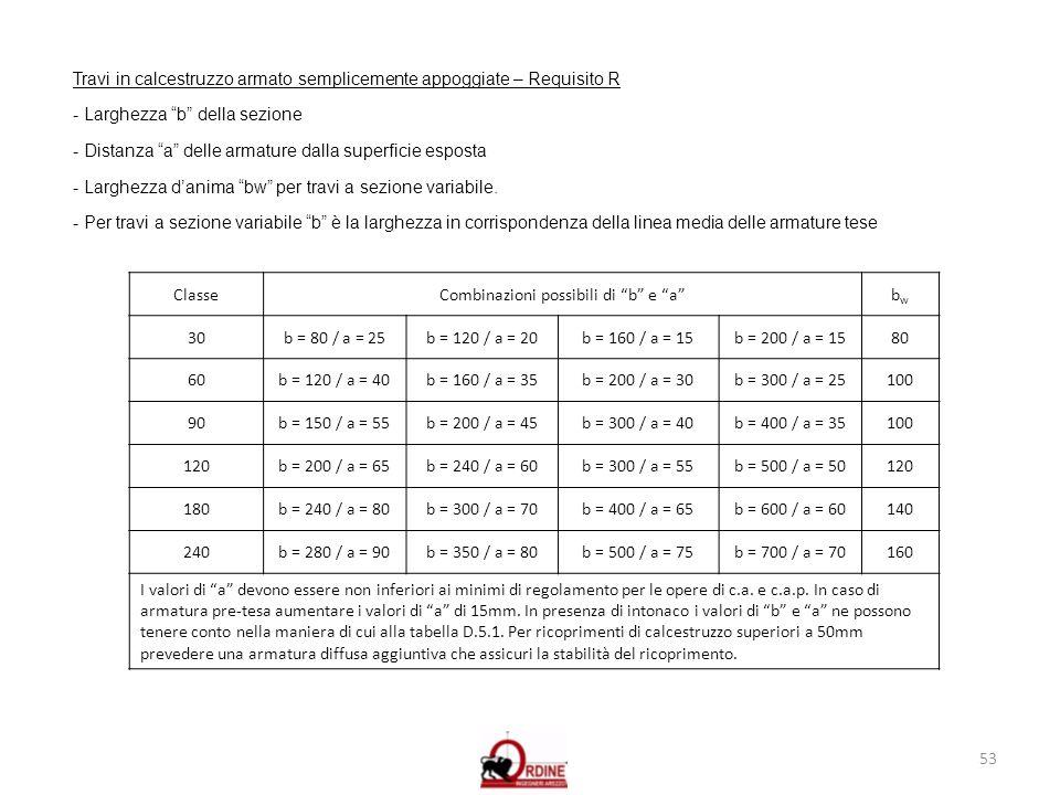 53 Travi in calcestruzzo armato semplicemente appoggiate – Requisito R - Larghezza b della sezione - Distanza a delle armature dalla superficie espost
