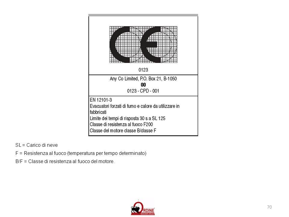 70 SL = Carico di neve F = Resistenza al fuoco (temperatura per tempo determinato) B/F = Classe di resistenza al fuoco del motore.