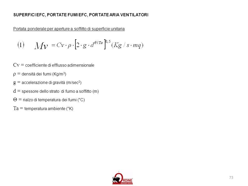 73 SUPERFICI EFC, PORTATE FUMI EFC, PORTATE ARIA VENTILATORI Portata ponderale per aperture a soffitto di superficie unitaria Cv = coefficiente di eff