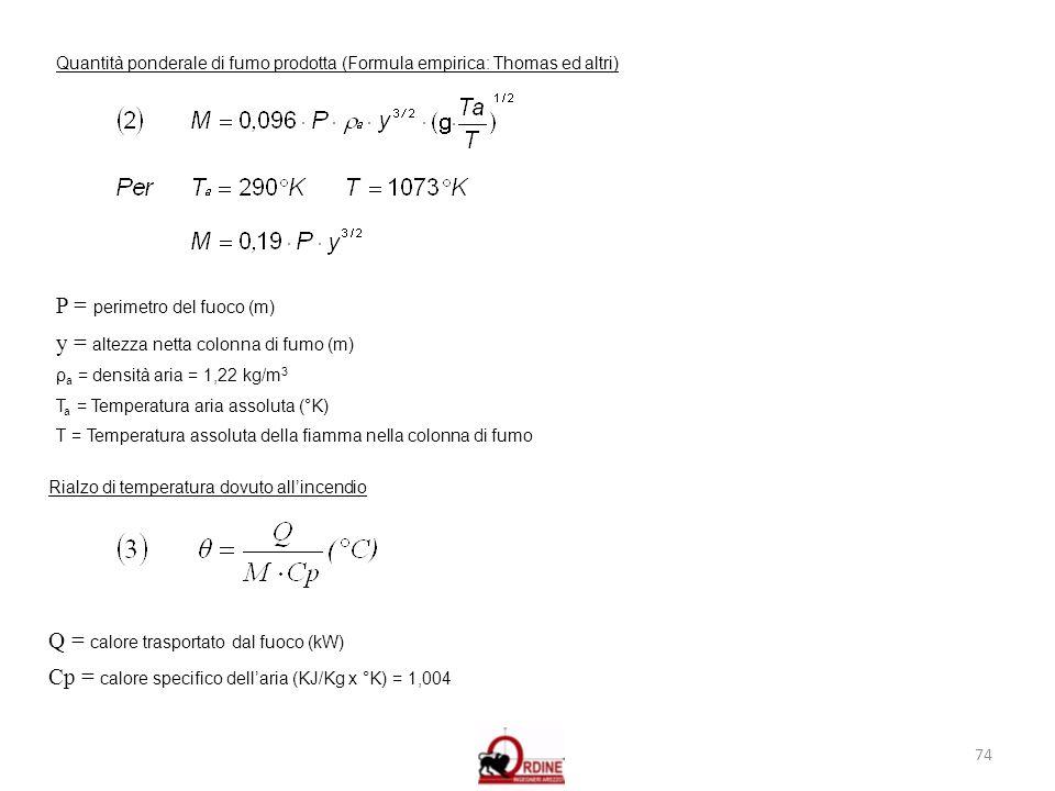 74 Quantità ponderale di fumo prodotta (Formula empirica: Thomas ed altri) P = perimetro del fuoco (m) y = altezza netta colonna di fumo (m) ρ a = den