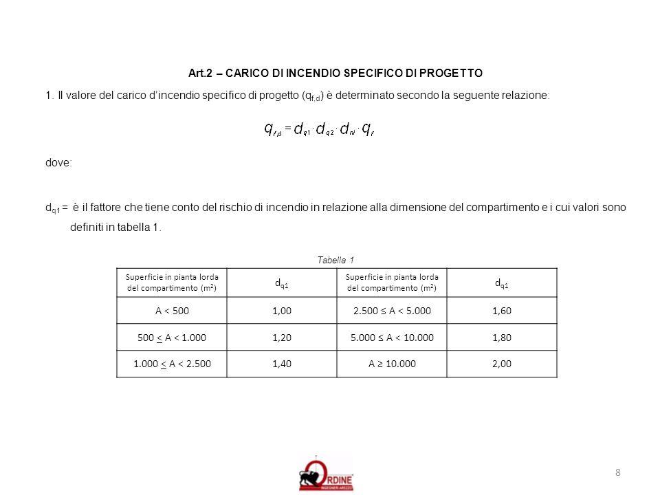 8 Art.2 – CARICO DI INCENDIO SPECIFICO DI PROGETTO 1. Il valore del carico dincendio specifico di progetto (q f,d ) è determinato secondo la seguente