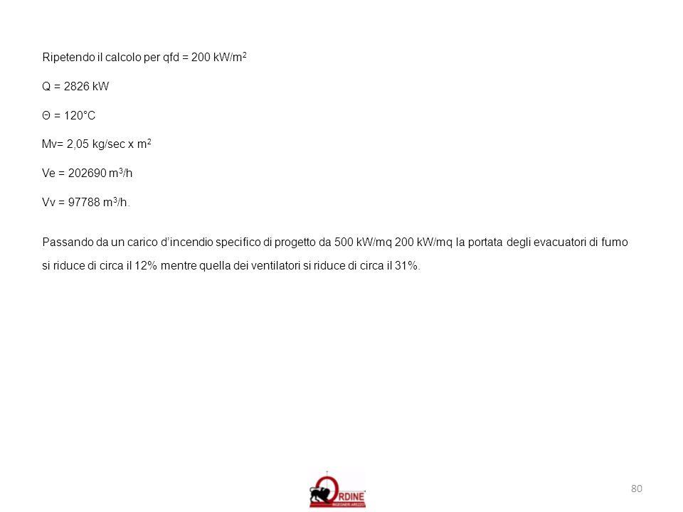80 Ripetendo il calcolo per qfd = 200 kW/m 2 Q = 2826 kW Θ = 120°C Mv= 2,05 kg/sec x m 2 Ve = 202690 m 3 /h Vv = 97788 m 3 /h. Passando da un carico d