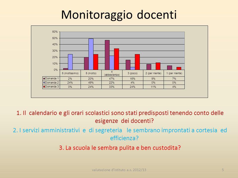 Monitoraggio docenti 1 In base a quanto è a sua conoscenza ritiene che i laboratori della scuola siano efficienti dal punto di vista della sicurezza.