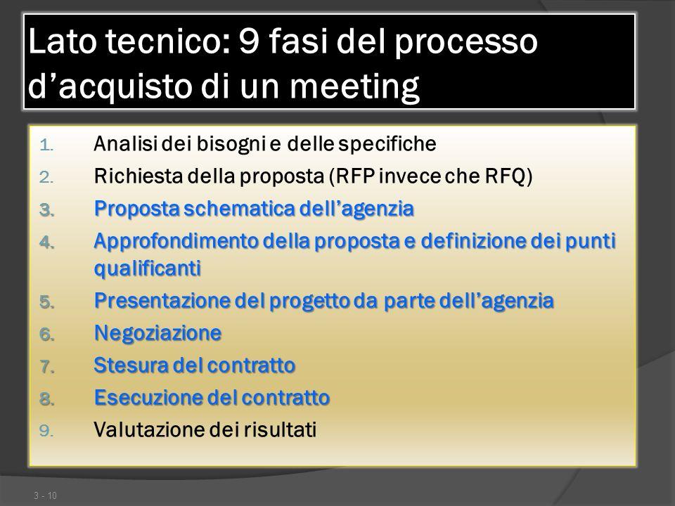 Lato tecnico: 9 fasi del processo dacquisto di un meeting 1. Analisi dei bisogni e delle specifiche 2. Richiesta della proposta (RFP invece che RFQ) 3