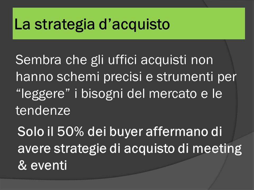 La strategia dacquisto Sembra che gli uffici acquisti non hanno schemi precisi e strumenti per leggere i bisogni del mercato e le tendenze Solo il 50%