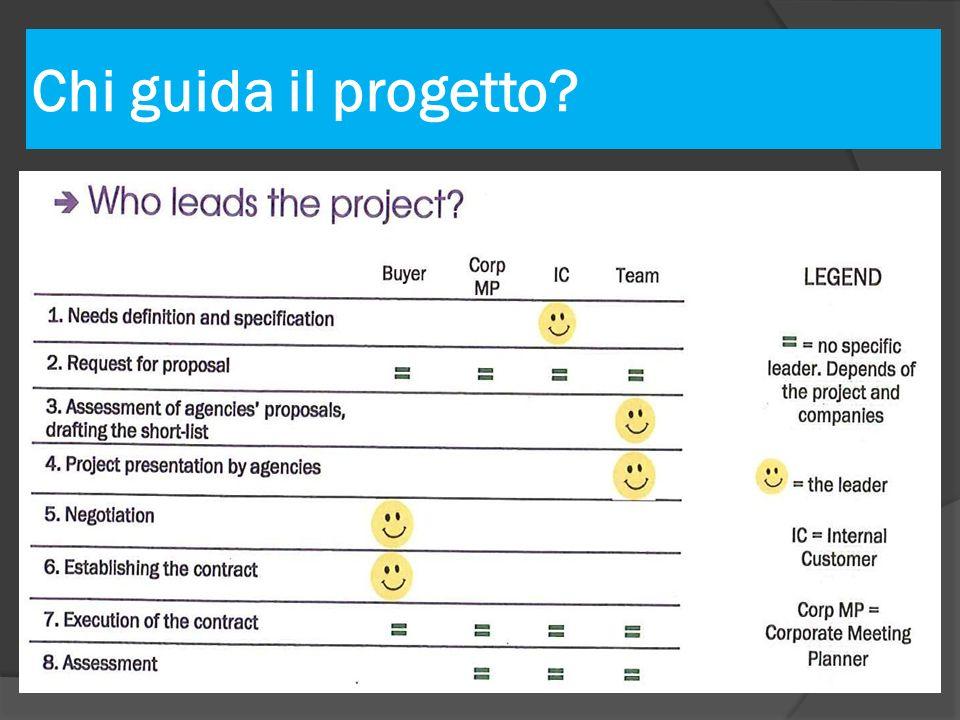 Chi guida il progetto?