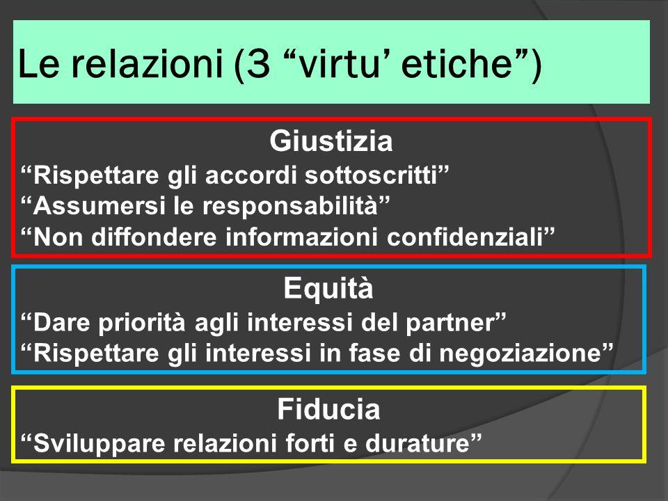 Le relazioni (3 virtu etiche) Giustizia Rispettare gli accordi sottoscritti Assumersi le responsabilità Non diffondere informazioni confidenziali Equi
