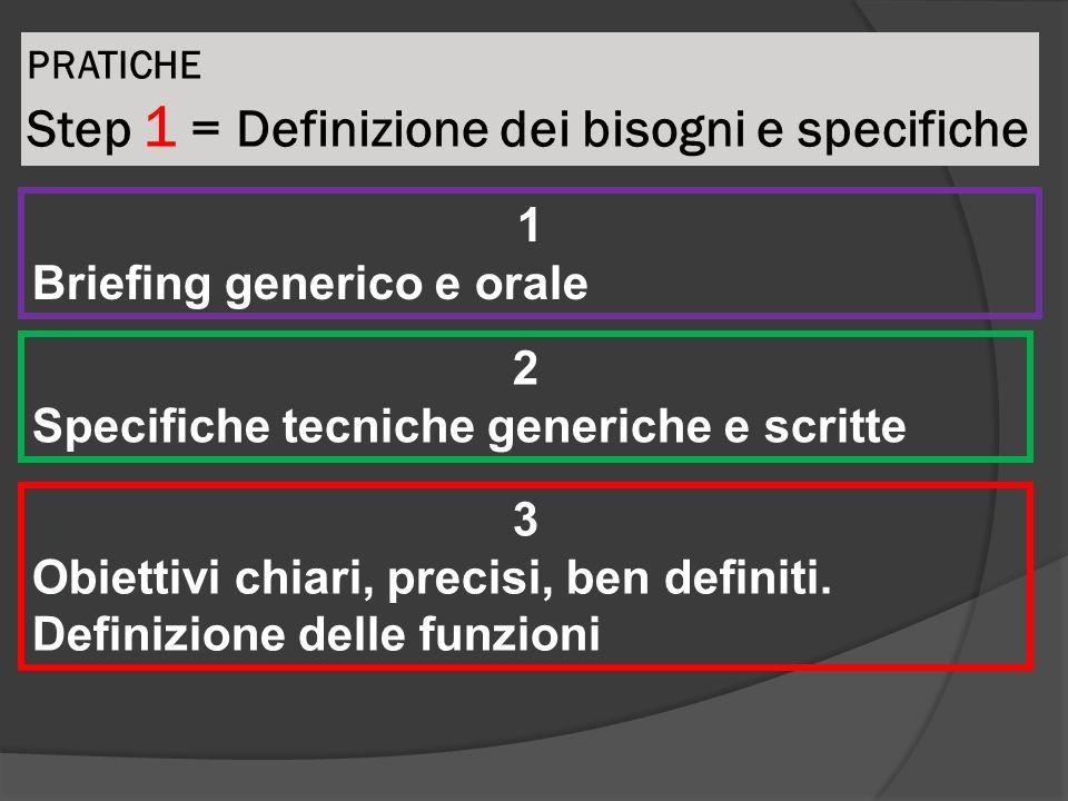 PRATICHE Step 1 = Definizione dei bisogni e specifiche 1 Briefing generico e orale 2 Specifiche tecniche generiche e scritte 3 Obiettivi chiari, preci