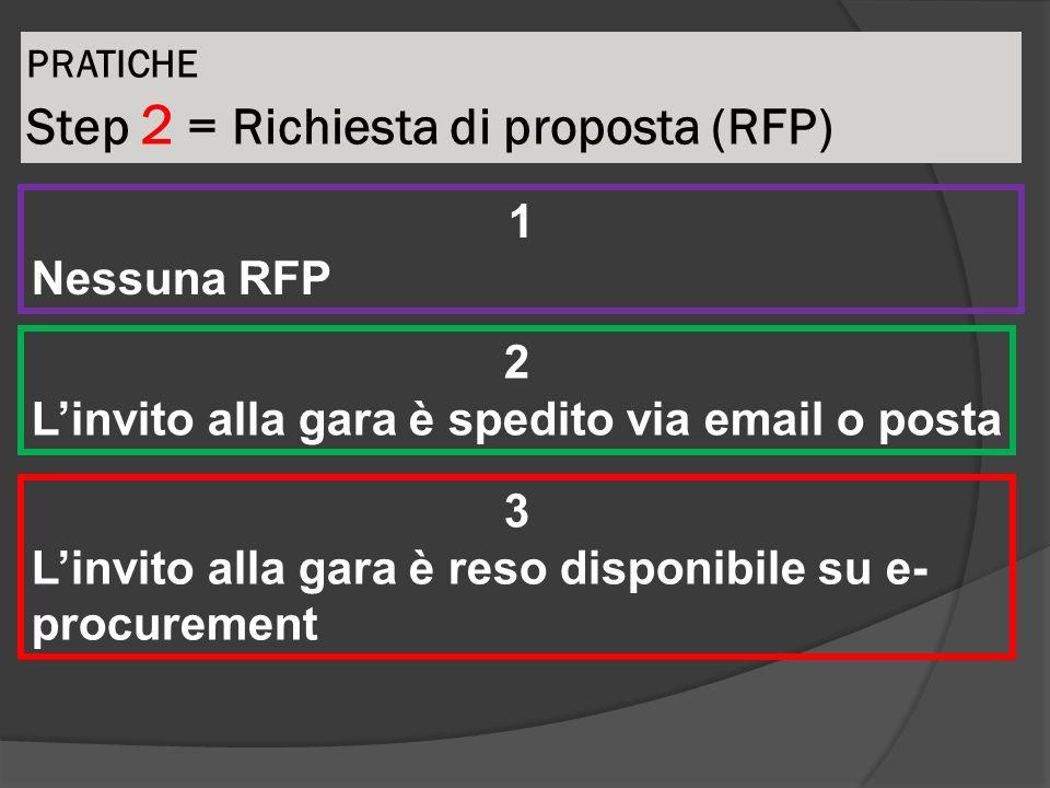 PRATICHE Step 2 = Richiesta di proposta (RFP) 1 Nessuna RFP 2 Linvito alla gara è spedito via email o posta 3 Linvito alla gara è reso disponibile su