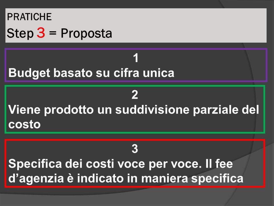 PRATICHE Step 3 = Proposta 1 Budget basato su cifra unica 2 Viene prodotto un suddivisione parziale del costo 3 Specifica dei costi voce per voce. Il