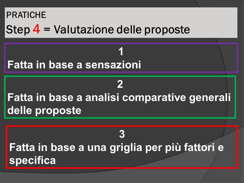 PRATICHE Step 4 = Valutazione delle proposte 1 Fatta in base a sensazioni 2 Fatta in base a analisi comparative generali delle proposte 3 Fatta in bas