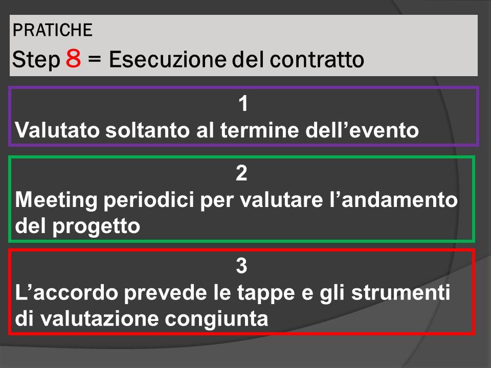 PRATICHE Step 8 = Esecuzione del contratto 1 Valutato soltanto al termine dellevento 2 Meeting periodici per valutare landamento del progetto 3 Laccor
