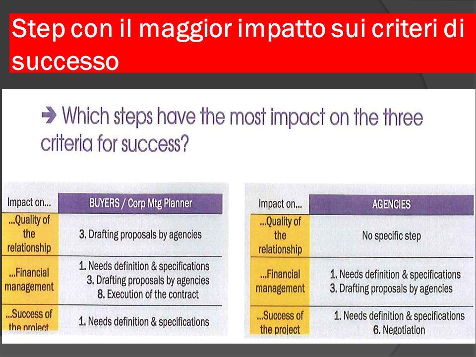 Step con il maggior impatto sui criteri di successo