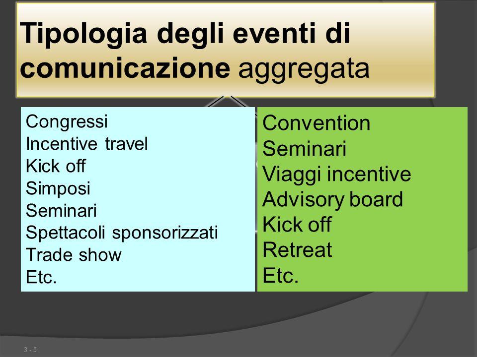 Tipologia degli eventi di comunicazione aggregata 3 - 5 Per target group esterni Per target group interni Congressi Incentive travel Kick off Simposi