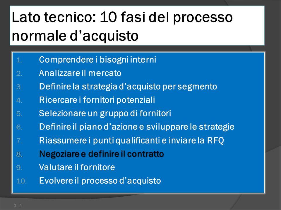 Lato tecnico: 10 fasi del processo normale dacquisto 1. Comprendere i bisogni interni 2. Analizzare il mercato 3. Definire la strategia dacquisto per