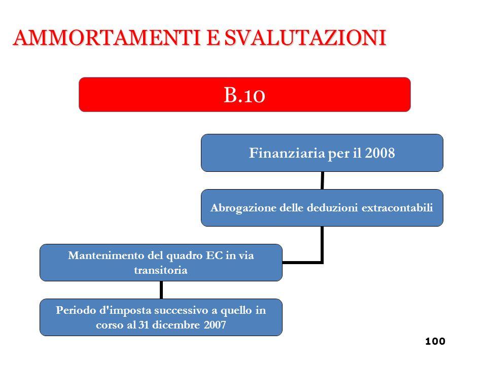 AMMORTAMENTI E SVALUTAZIONI B.10 Finanziaria per il 2008 Abrogazione delle deduzioni extracontabili Mantenimento del quadro EC in via transitoria Peri