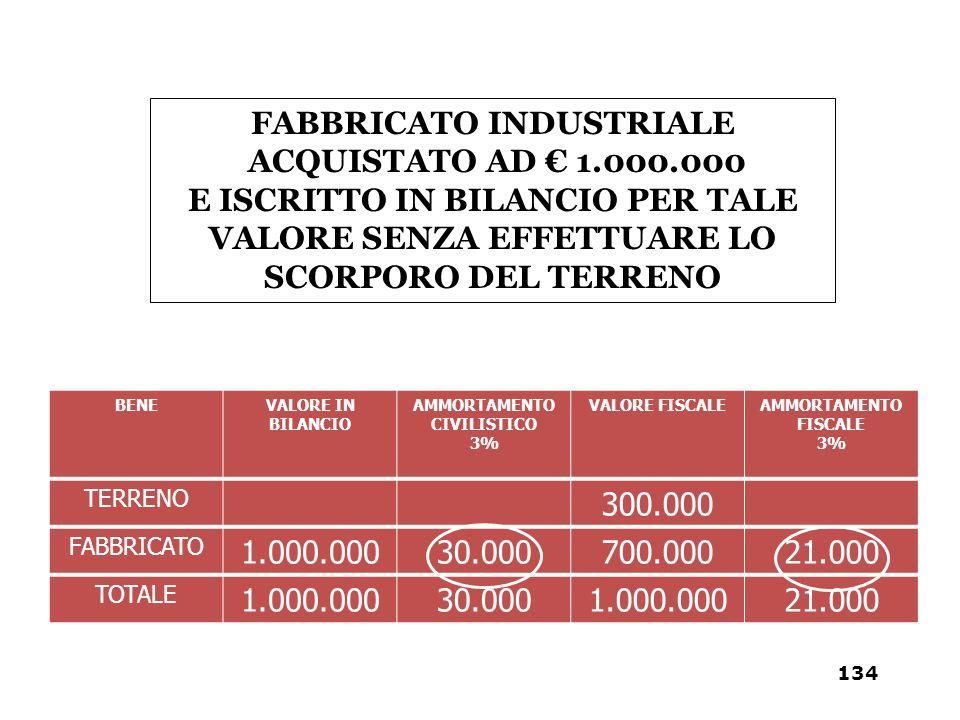 BENEVALORE IN BILANCIO AMMORTAMENTO CIVILISTICO 3% VALORE FISCALEAMMORTAMENTO FISCALE 3% TERRENO 300.000 FABBRICATO 1.000.00030.000700.00021.000 TOTAL