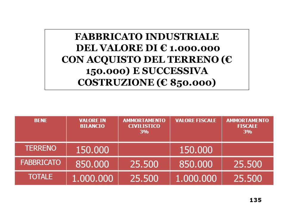 BENEVALORE IN BILANCIO AMMORTAMENTO CIVILISTICO 3% VALORE FISCALEAMMORTAMENTO FISCALE 3% TERRENO 150.000 FABBRICATO 850.00025.500850.00025.500 TOTALE