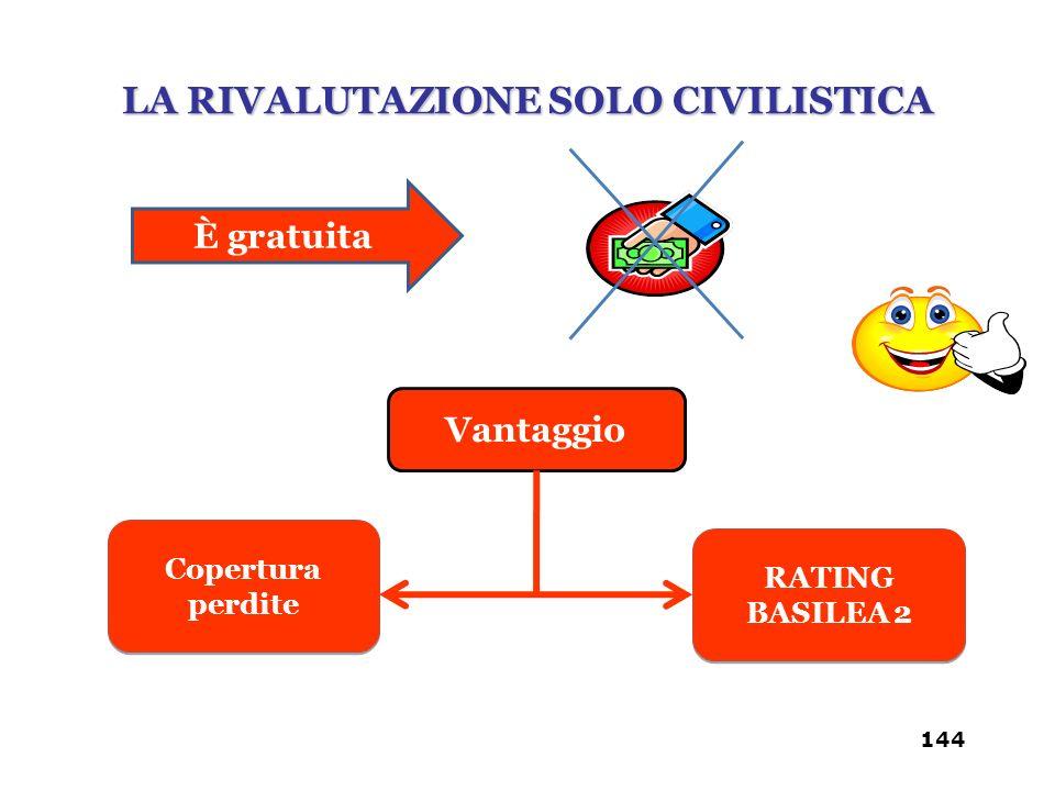 È gratuita Vantaggio Copertura perdite RATING BASILEA 2 RATING BASILEA 2 LA RIVALUTAZIONE SOLO CIVILISTICA 144