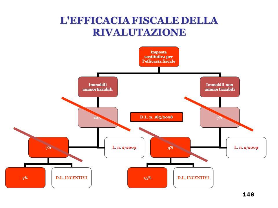 D.L. n. 185/2008 L'EFFICACIA FISCALE DELLA RIVALUTAZIONE 148
