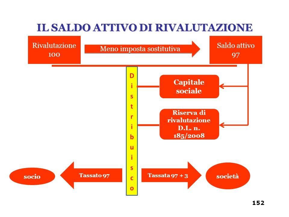 Rivalutazione 100 Saldo attivo 97 Meno imposta sostitutiva Capitale sociale Riserva di rivalutazione D.L. n. 185/2008 Tassato 97Tassata 97 + 3 socio I