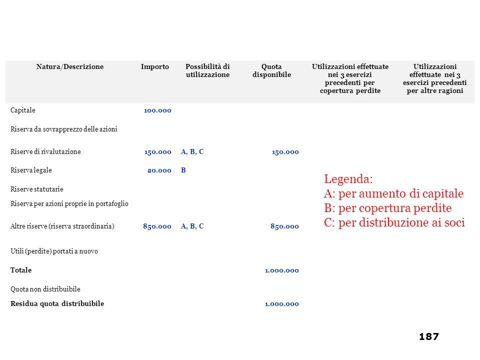 Natura/DescrizioneImportoPossibilità di utilizzazione Quota disponibile Utilizzazioni effettuate nei 3 esercizi precedenti per copertura perdite Utili