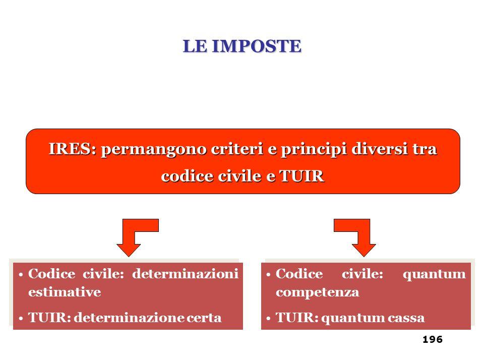 IRES: permangono criteri e principi diversi tra codice civile e TUIR Codice civile: determinazioni estimative TUIR: determinazione certa Codice civile