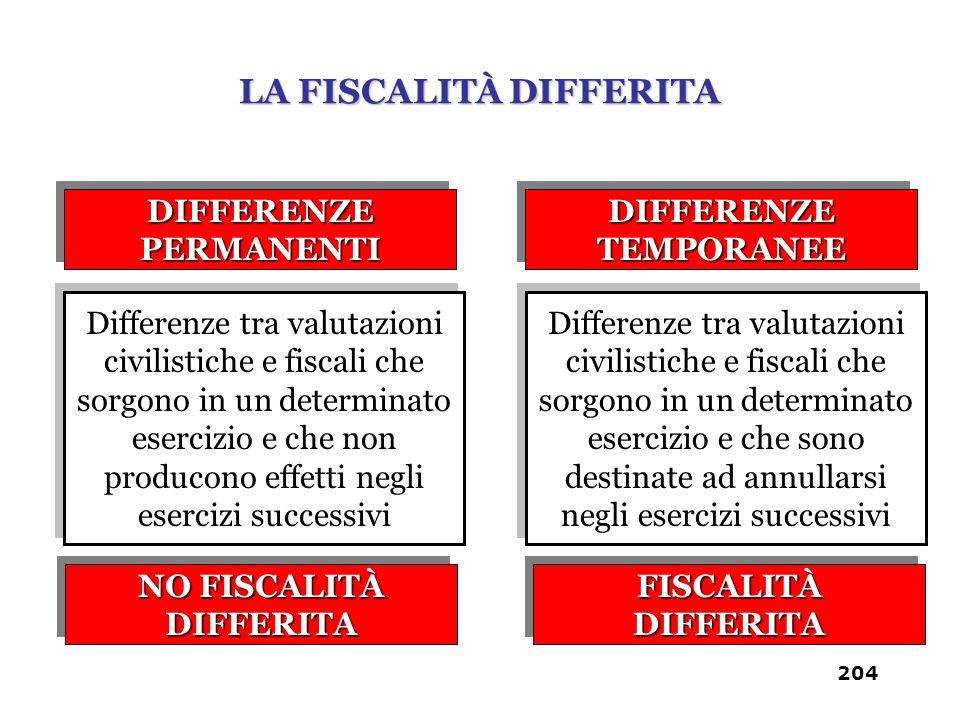 DIFFERENZE PERMANENTI DIFFERENZE TEMPORANEE Differenze tra valutazioni civilistiche e fiscali che sorgono in un determinato esercizio e che non produc