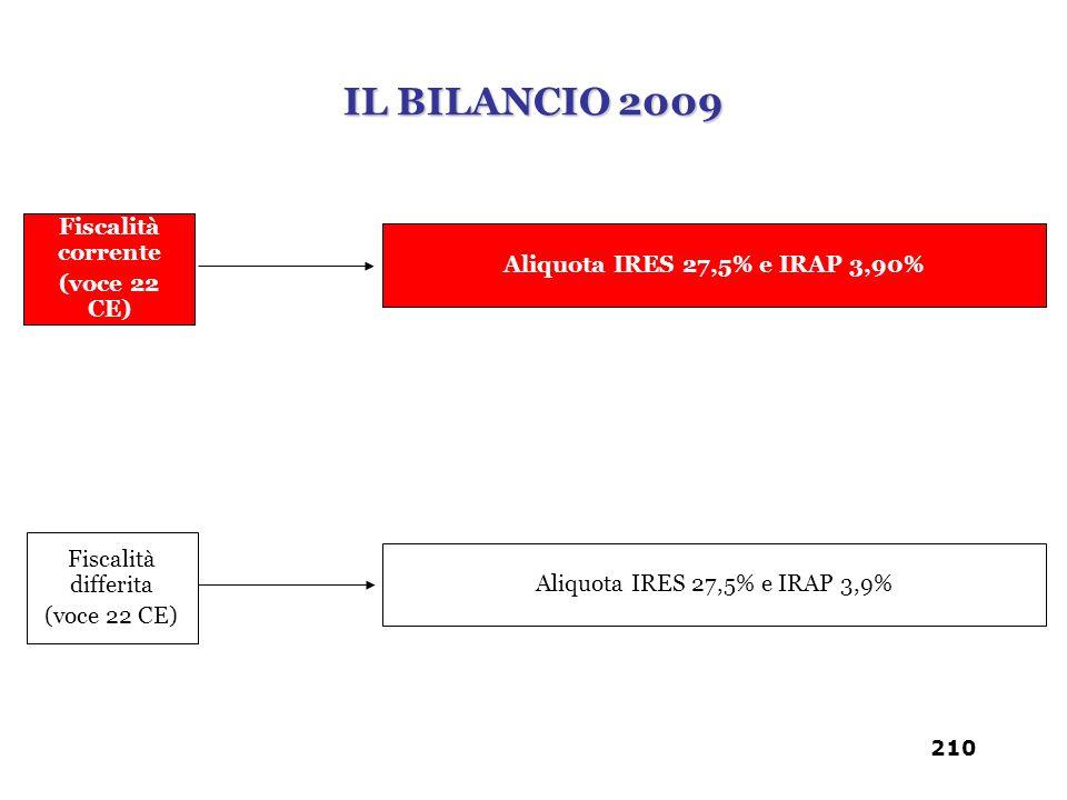 Fiscalità corrente (voce 22 CE) Aliquota IRES 27,5% e IRAP 3,90% Fiscalità differita (voce 22 CE) Aliquota IRES 27,5% e IRAP 3,9% IL BILANCIO 2009 210