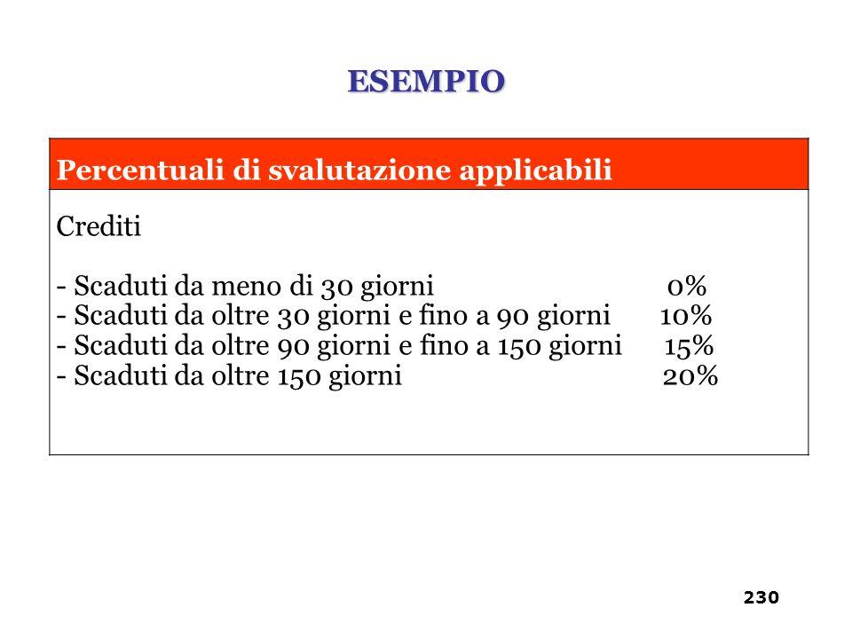 Percentuali di svalutazione applicabili Crediti - Scaduti da meno di 30 giorni 0% - Scaduti da oltre 30 giorni e fino a 90 giorni 10% - Scaduti da olt