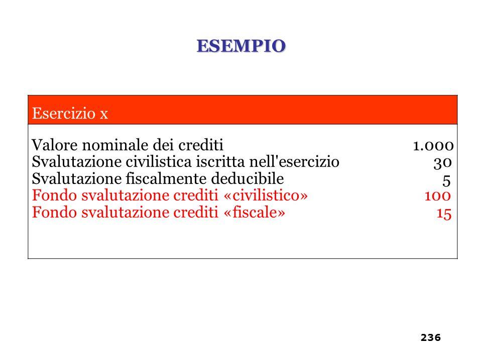 Esercizio x Valore nominale dei crediti 1.000 Svalutazione civilistica iscritta nell'esercizio 30 Svalutazione fiscalmente deducibile 5 Fondo svalutaz