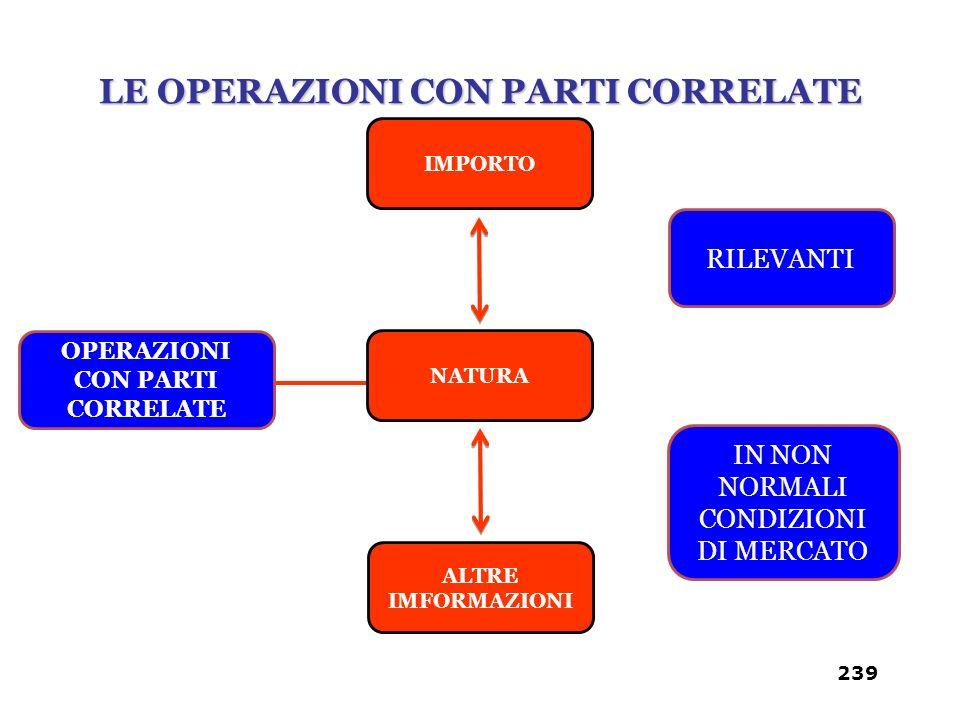 LE OPERAZIONI CON PARTI CORRELATE 239 OPERAZIONI CON PARTI CORRELATE IMPORTO IN NON NORMALI CONDIZIONI DI MERCATO RILEVANTI NATURA ALTRE IMFORMAZIONI