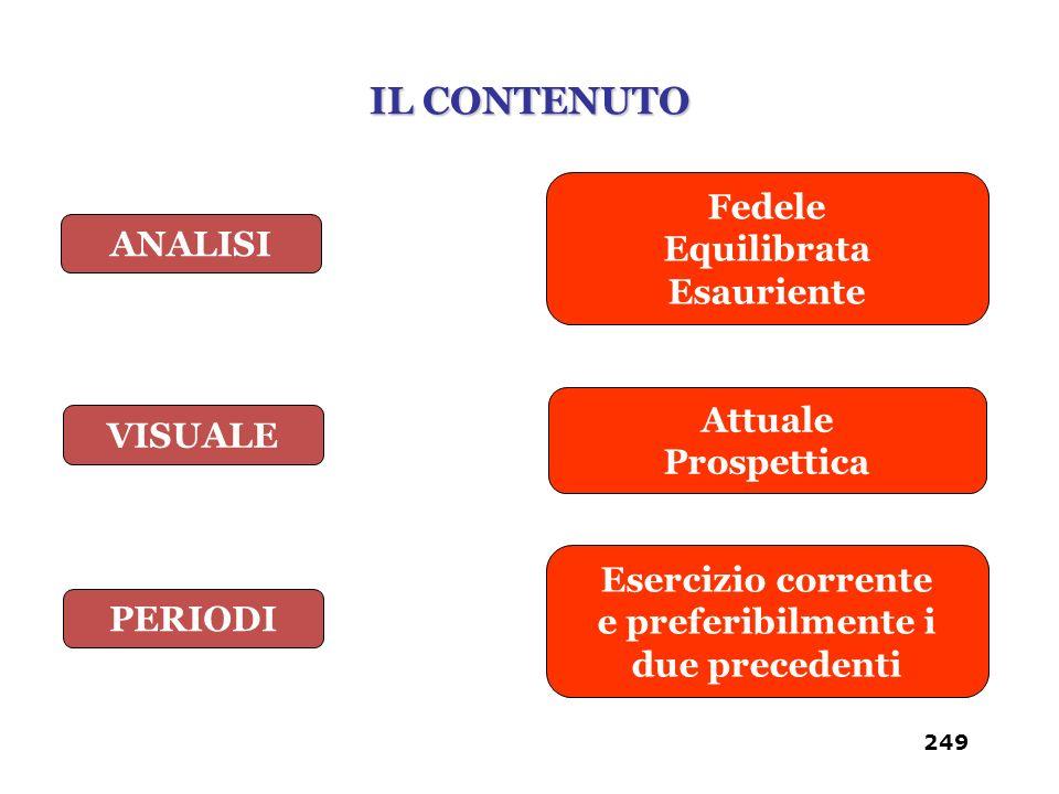 ANALISI VISUALE PERIODI Fedele Equilibrata Esauriente Attuale Prospettica Esercizio corrente e preferibilmente i due precedenti IL CONTENUTO 249