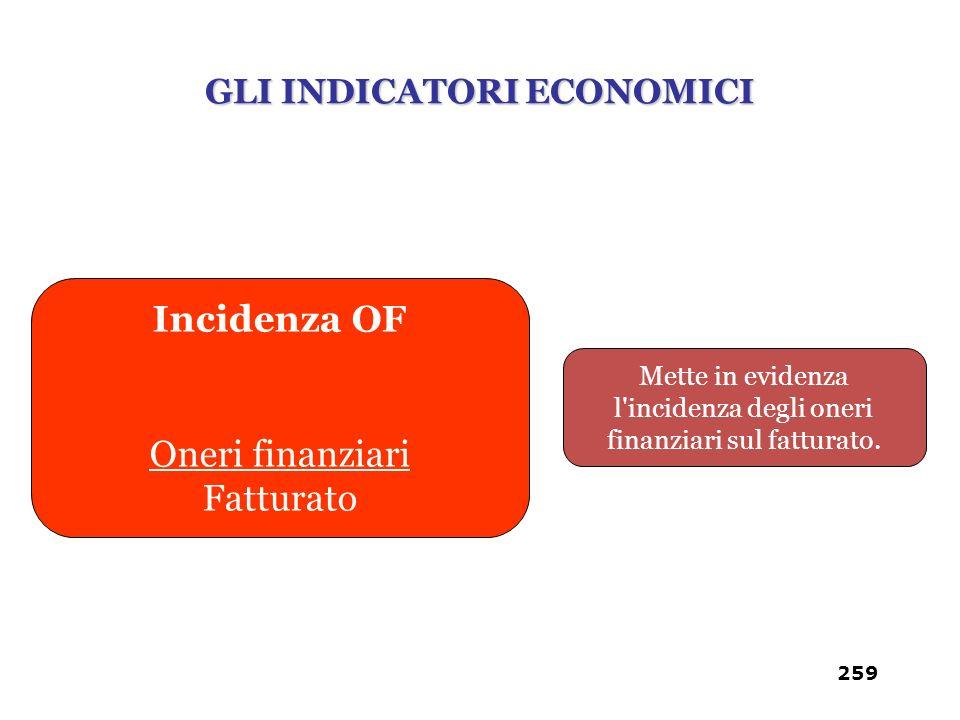 Mette in evidenza l'incidenza degli oneri finanziari sul fatturato. Incidenza OF Oneri finanziari Fatturato GLI INDICATORI ECONOMICI 259