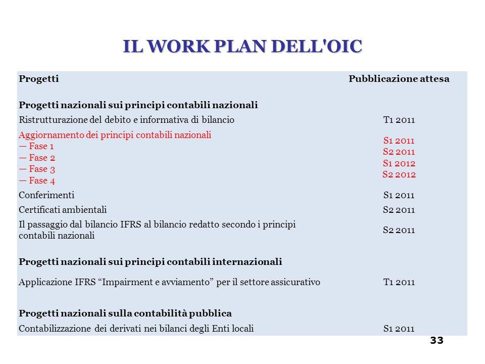 IL WORK PLAN DELL'OIC 33 ProgettiPubblicazione attesa Progetti nazionali sui principi contabili nazionali Ristrutturazione del debito e informativa di