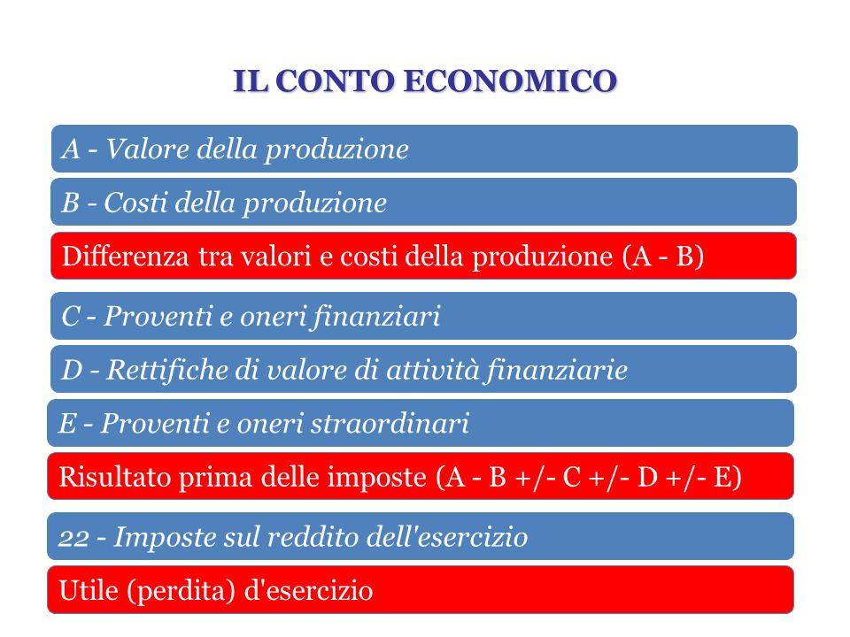 A - Valore della produzione B - Costi della produzione Differenza tra valori e costi della produzione (A - B) C - Proventi e oneri finanziari D - Rett