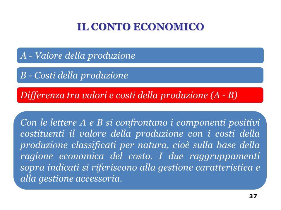 A - Valore della produzione B - Costi della produzione Differenza tra valori e costi della produzione (A - B) Con le lettere A e B si confrontano i co