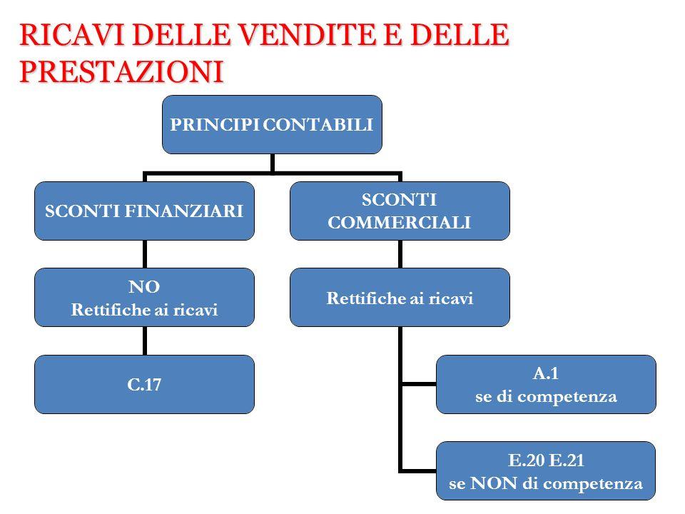 RICAVI DELLE VENDITE E DELLE PRESTAZIONI PRINCIPI CONTABILI SCONTI FINANZIARI NO Rettifiche ai ricavi C.17 SCONTI COMMERCIALI Rettifiche ai ricavi A.1
