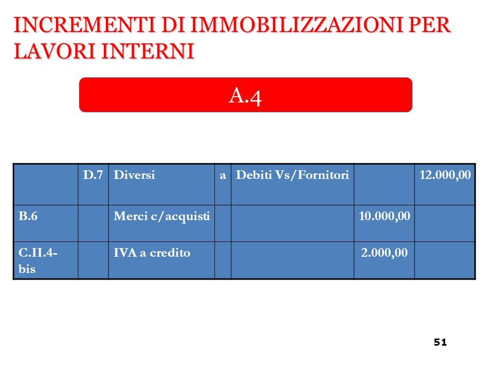 INCREMENTI DI IMMOBILIZZAZIONI PER LAVORI INTERNI A.4 D.7DiversiaDebiti Vs/Fornitori12.000,00 B.6Merci c/acquisti10.000,00 C.II.4- bis IVA a credito2.