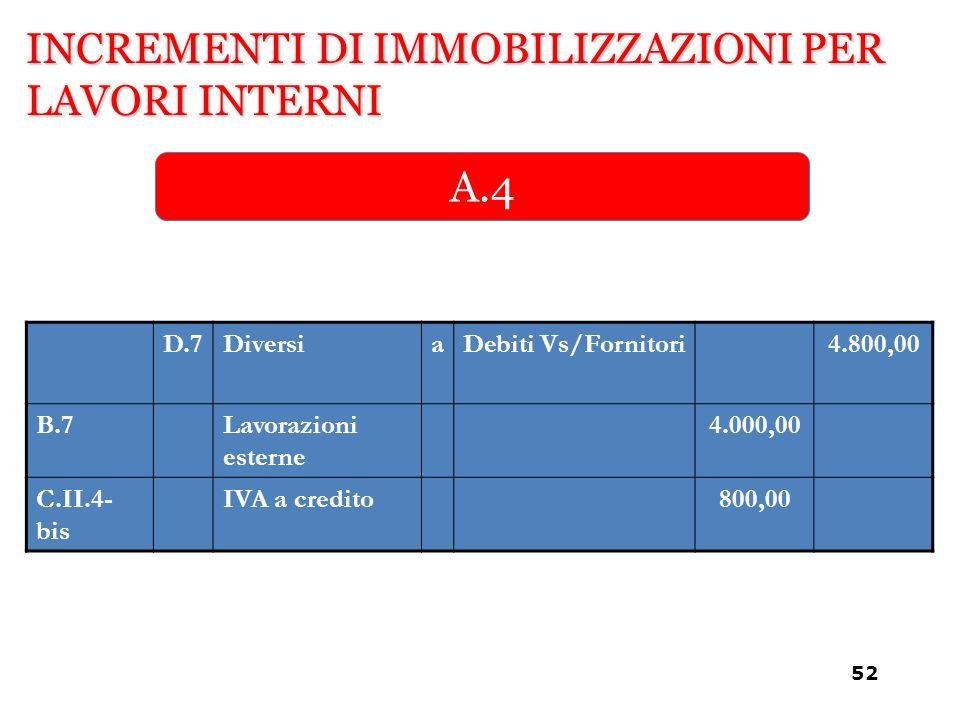 INCREMENTI DI IMMOBILIZZAZIONI PER LAVORI INTERNI A.4 D.7DiversiaDebiti Vs/Fornitori4.800,00 B.7Lavorazioni esterne 4.000,00 C.II.4- bis IVA a credito