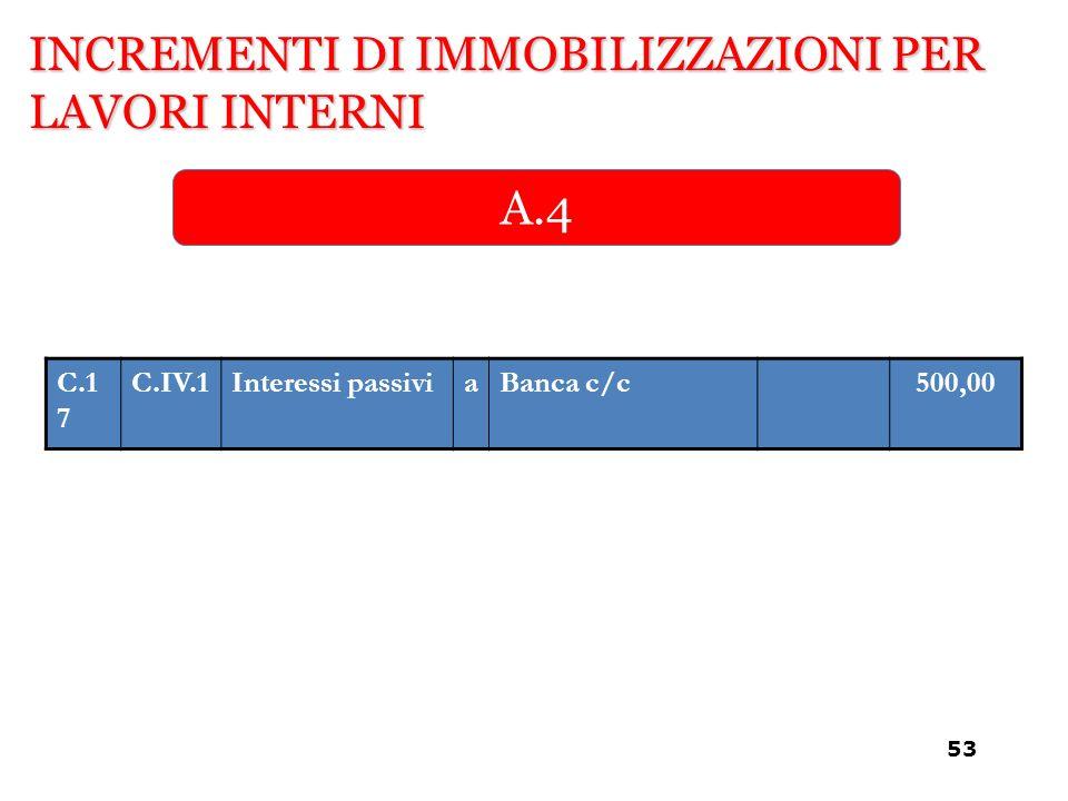 INCREMENTI DI IMMOBILIZZAZIONI PER LAVORI INTERNI A.4 C.1 7 C.IV.1Interessi passiviaBanca c/c500,00 53