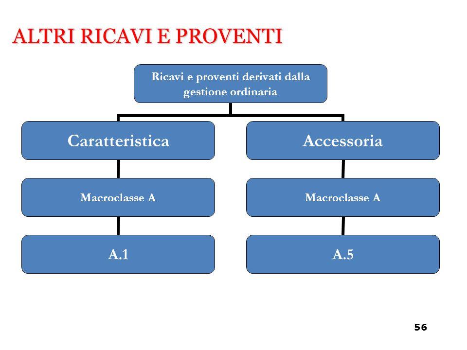 ALTRI RICAVI E PROVENTI Ricavi e proventi derivati dalla gestione ordinaria Caratteristica Macroclasse A A.1 Accessoria Macroclasse A A.5 56